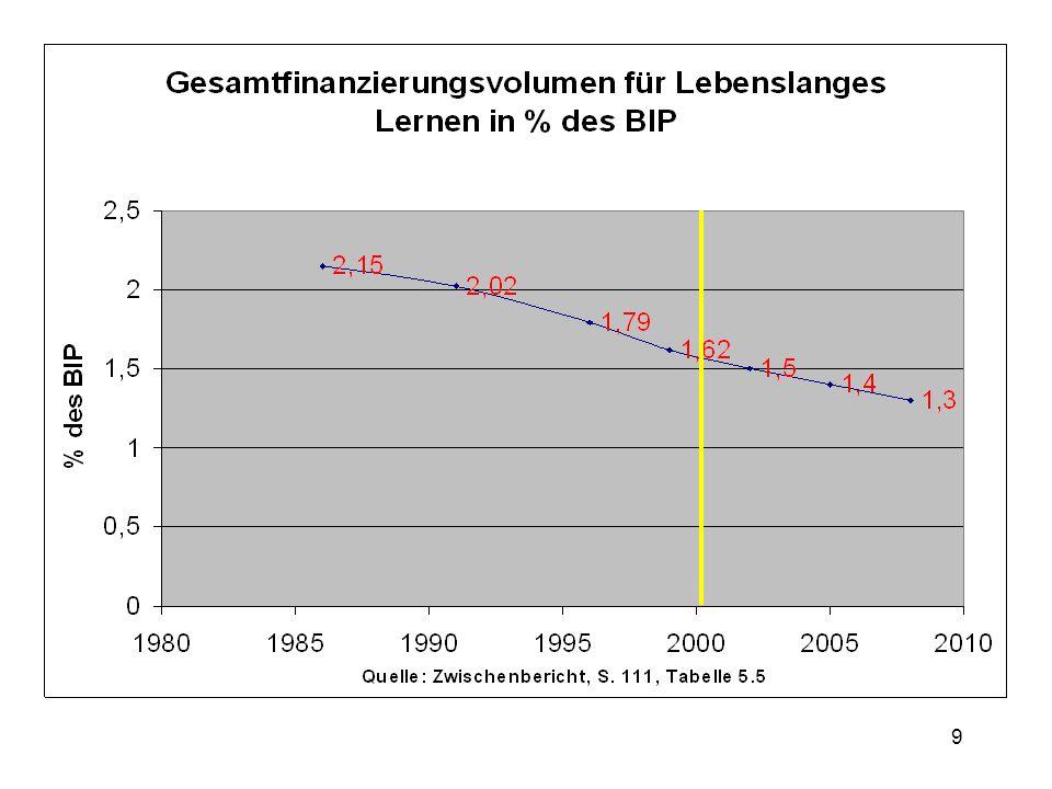 10 Im internationalen Vergleich der für Deutschland relevanten Wettbewerbs- länder (OECD und EU) geben die privaten Haushalte, die Unternehmen und die öffentlichen Hände zusammen in Deutschland unterdurchschnittlich viel (bzw.