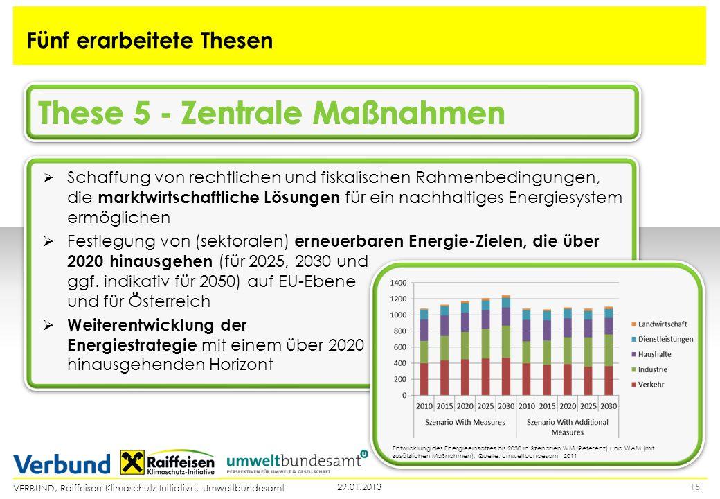 VERBUND, Raiffeisen Klimaschutz-Initiative, Umweltbundesamt 1529.01.2013 Fünf erarbeitete Thesen Schaffung von rechtlichen und fiskalischen Rahmenbedi