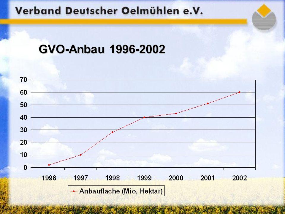 GVO-Anbau 1996-2002