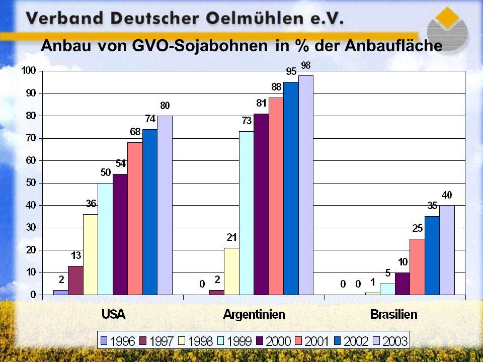 Anbau von GVO-Sojabohnen in % der Anbaufläche