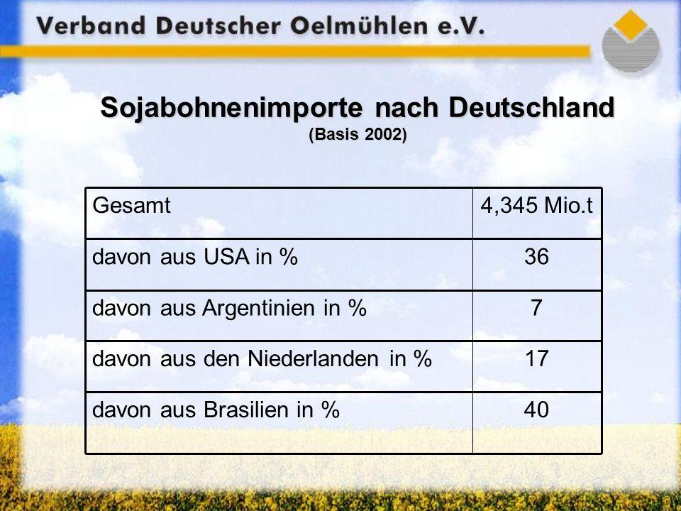 Sojabohnenimporte nach Deutschland (Basis 2002) 40davon aus Brasilien in % 17davon aus den Niederlanden in % 7davon aus Argentinien in % 36davon aus USA in % 4,345 Mio.tGesamt