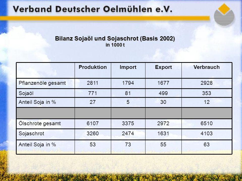 Bilanz Sojaöl und Sojaschrot (Basis 2002) in 1000 t 63557353Anteil Soja in % 4103163124743260Sojaschrot 6510297233756107Ölschrote gesamt 1230527Anteil