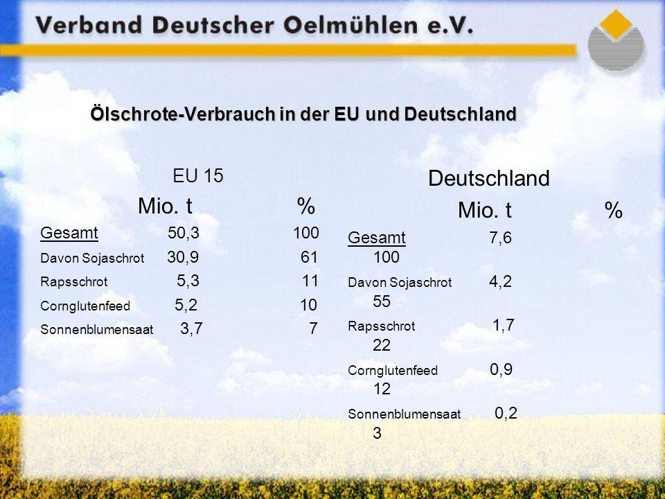 Ölschrote-Verbrauch in der EU und Deutschland EU 15 Mio. t % Gesamt 50,3 100 Davon Sojaschrot 30,9 61 Rapsschrot 5,3 11 Cornglutenfeed 5,2 10 Sonnenbl