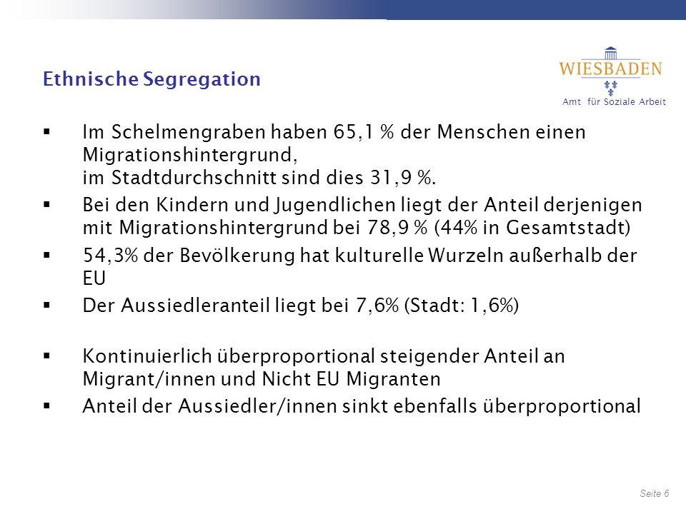 Amt für Soziale Arbeit Seite 6 6 Ethnische Segregation Im Schelmengraben haben 65,1 % der Menschen einen Migrationshintergrund, im Stadtdurchschnitt sind dies 31,9 %.
