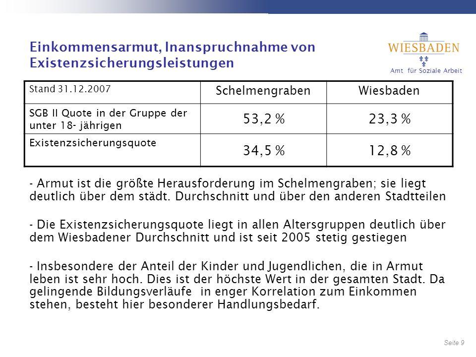 Amt für Soziale Arbeit Seite 10 10 Erwerbsausschluss- SGB III und SGB II Der Anteil der Arbeitslosen liegt deutlich über dem Wiesbadener Durchschnitt und den übrigen Stadtteilen.