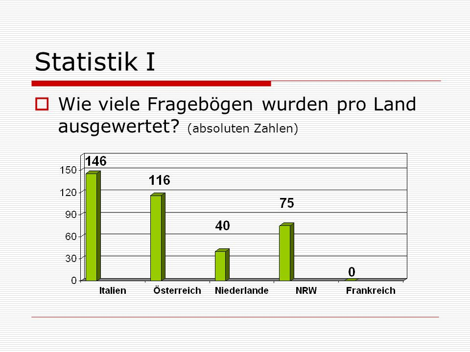 Statistik I Wie viele Fragebögen wurden pro Land ausgewertet? (absoluten Zahlen)