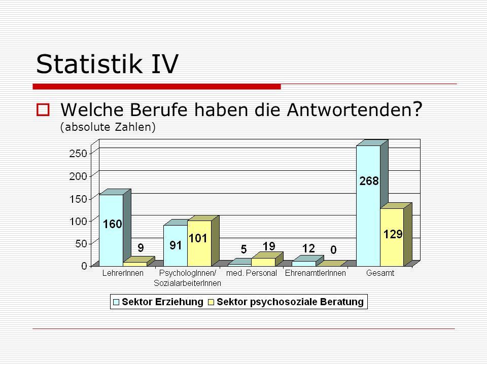 Statistik IV Welche Berufe haben die Antwortenden ? (absolute Zahlen)