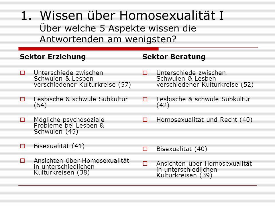1.Wissen über Homosexualität I Über welche 5 Aspekte wissen die Antwortenden am wenigsten? Sektor Erziehung Unterschiede zwischen Schwulen & Lesben ve