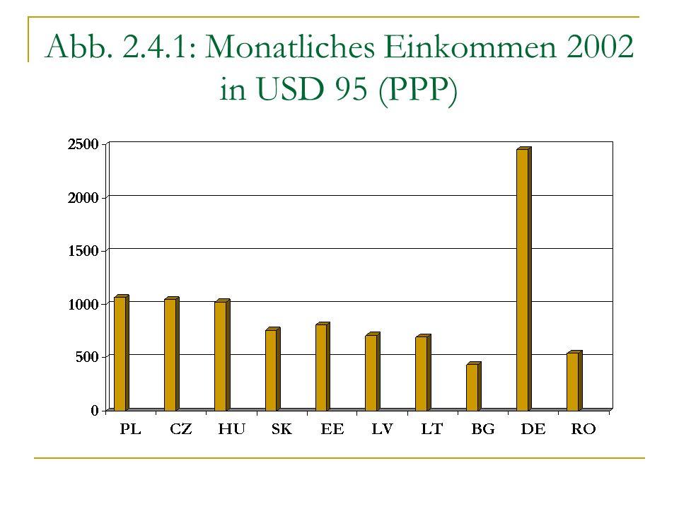 Abb. 2.4.1: Monatliches Einkommen 2002 in USD 95 (PPP)
