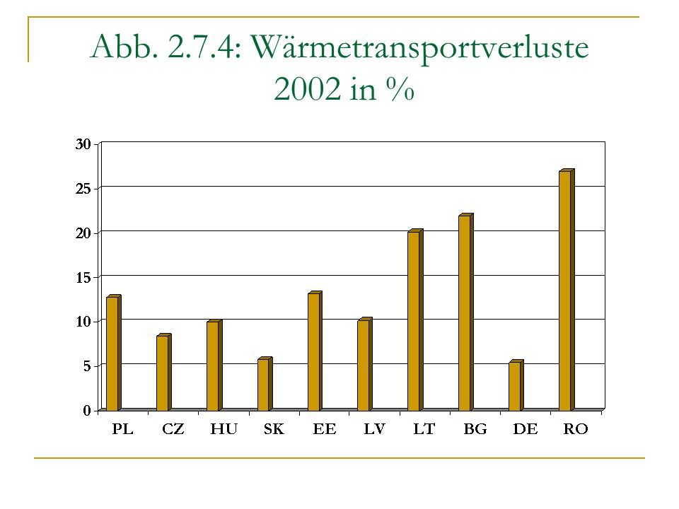 Abb. 2.7.4: Wärmetransportverluste 2002 in %