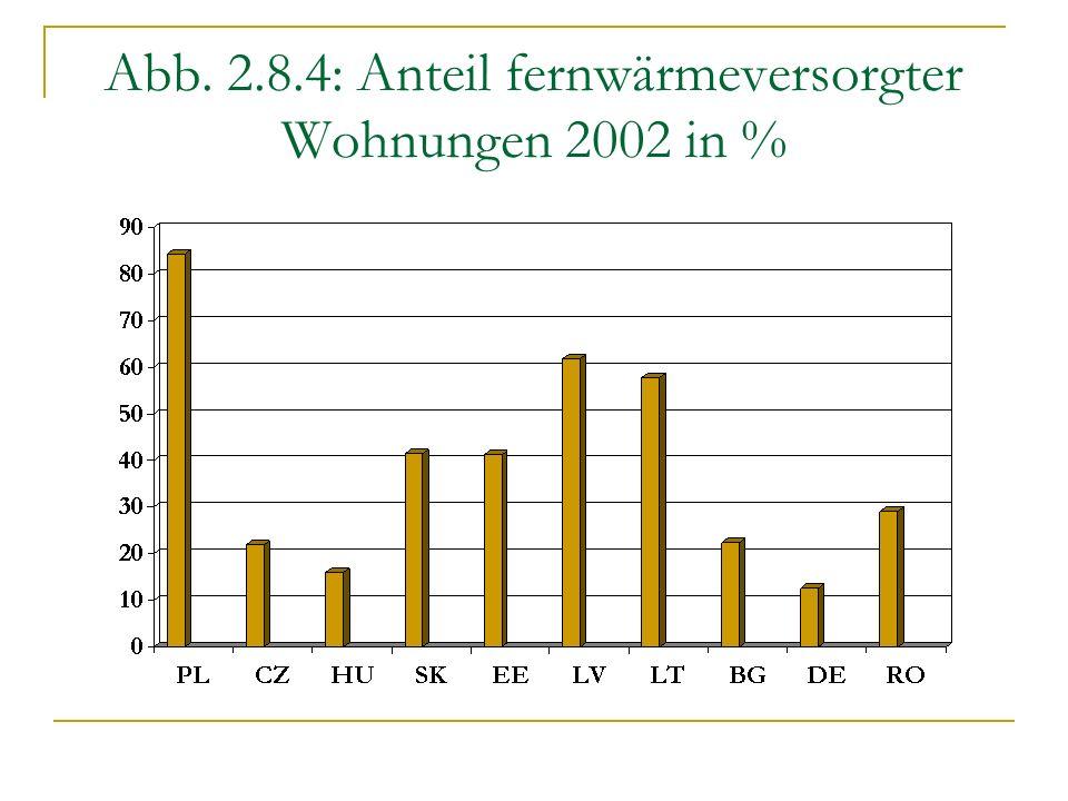 Abb. 2.8.4: Anteil fernwärmeversorgter Wohnungen 2002 in %