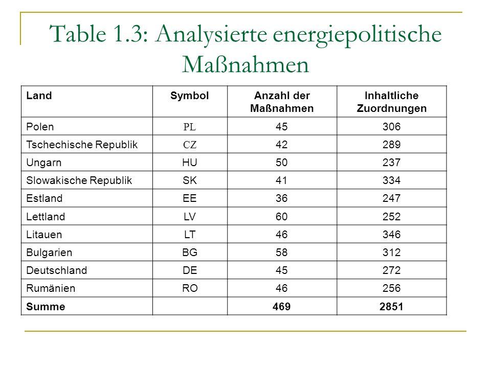 Table 1.3: Analysierte energiepolitische Maßnahmen LandSymbolAnzahl der Maßnahmen Inhaltliche Zuordnungen Polen PL 45306 Tschechische Republik CZ 42289 UngarnHU50237 Slowakische RepublikSK41334 EstlandEE36247 LettlandLV60252 LitauenLT46346 BulgarienBG58312 DeutschlandDE45272 RumänienRO46256 Summe4692851