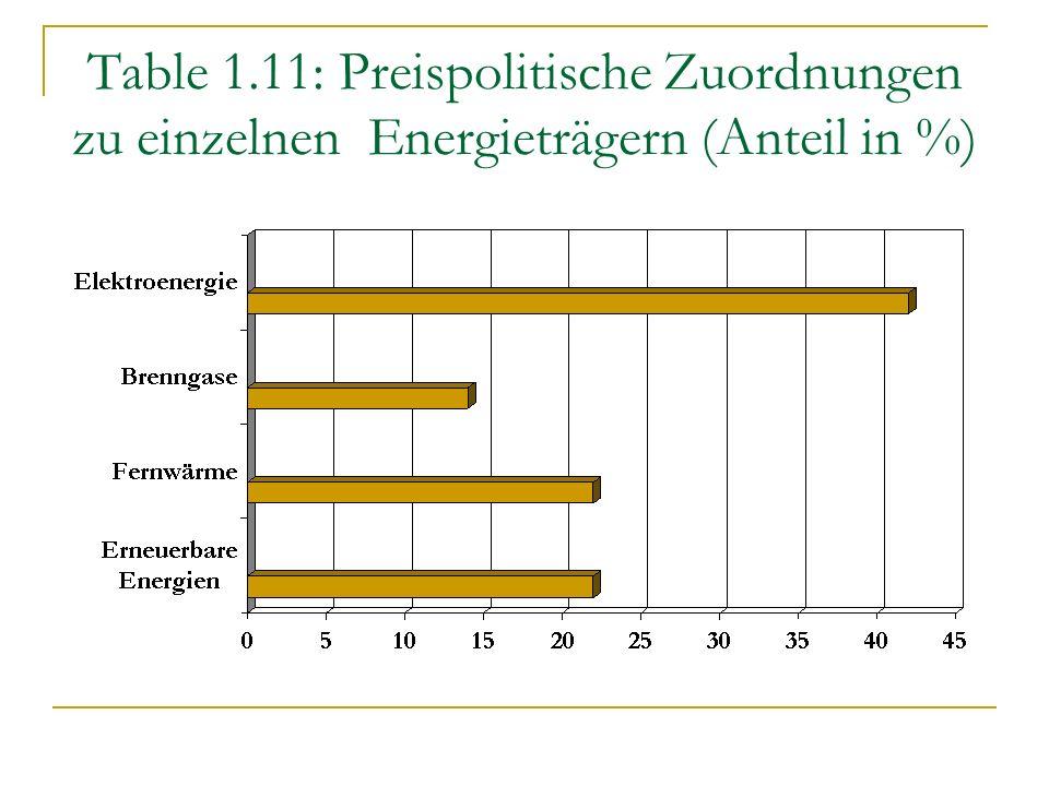 Table 1.11: Preispolitische Zuordnungen zu einzelnen Energieträgern (Anteil in %)