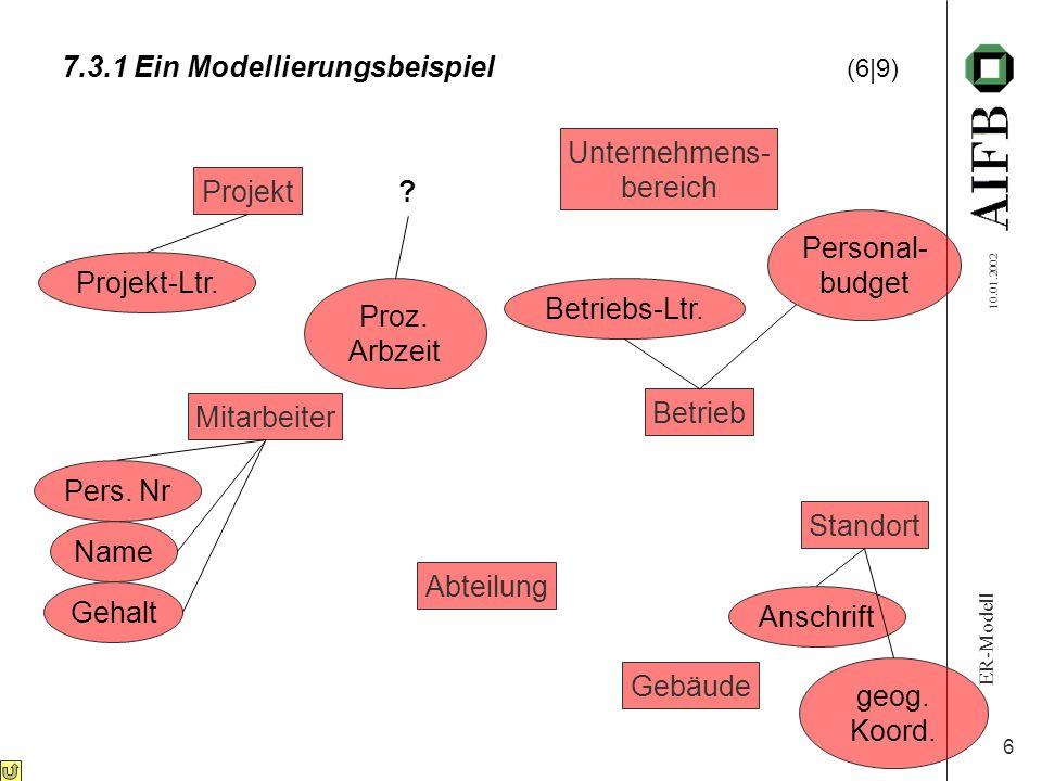 ER-Modell 10.01.2002 6 7.3.1 Ein Modellierungsbeispiel (6|9) Proz. Arbzeit Pers. Nr Name Gehalt Personal- budget Anschrift geog. Koord. Projekt Mitarb