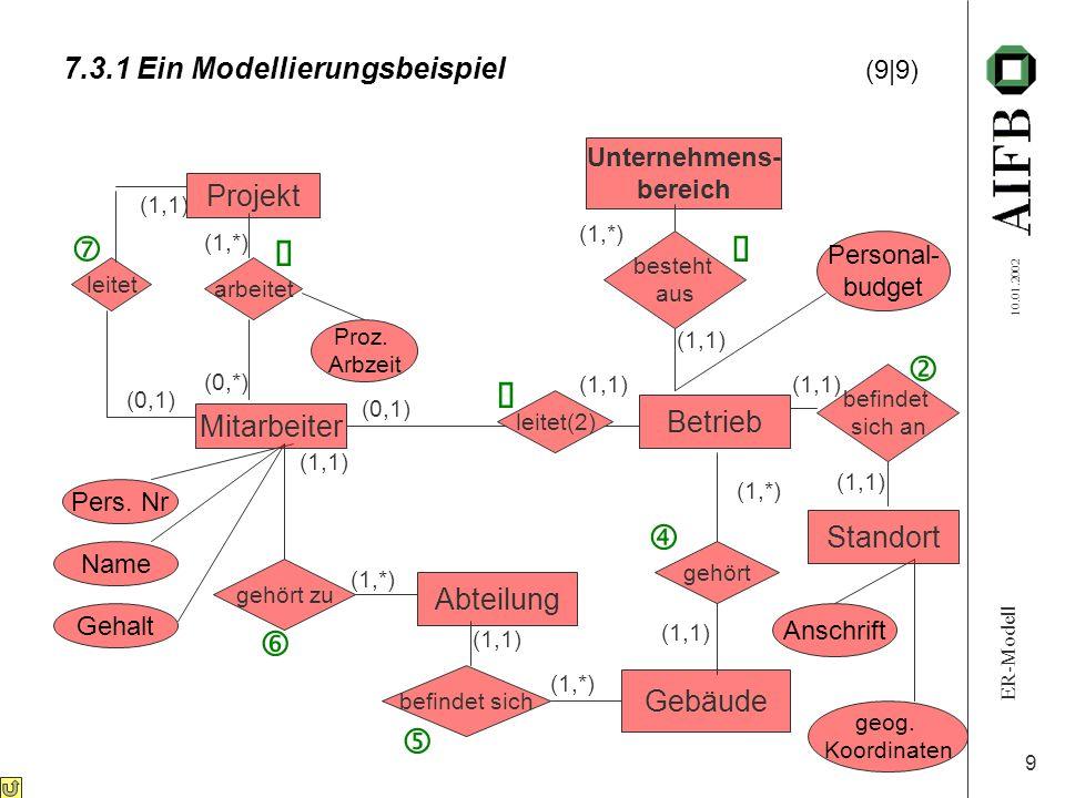 ER-Modell 10.01.2002 9 7.3.1 Ein Modellierungsbeispiel (9|9) Proz. Arbzeit Pers. Nr Name Gehalt Personal- budget Anschrift geog. Koordinaten Projekt M