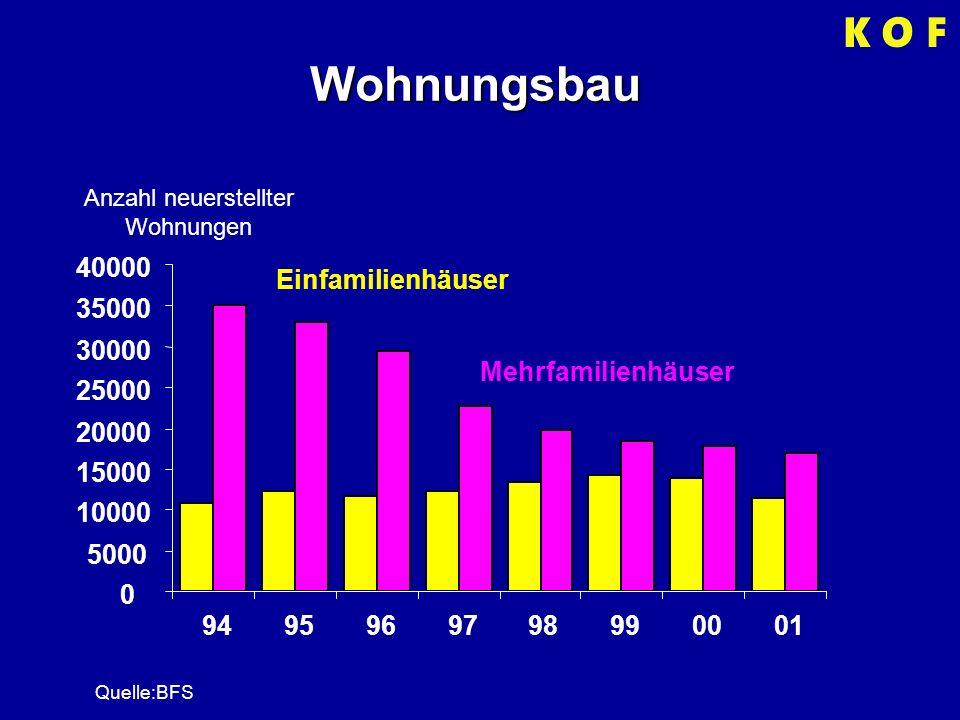 Wohnungsbau Anzahl neuerstellter Wohnungen 0 5000 10000 15000 20000 25000 30000 35000 40000 9495969798990001 Einfamilienhäuser Mehrfamilienhäuser Quelle:BFS