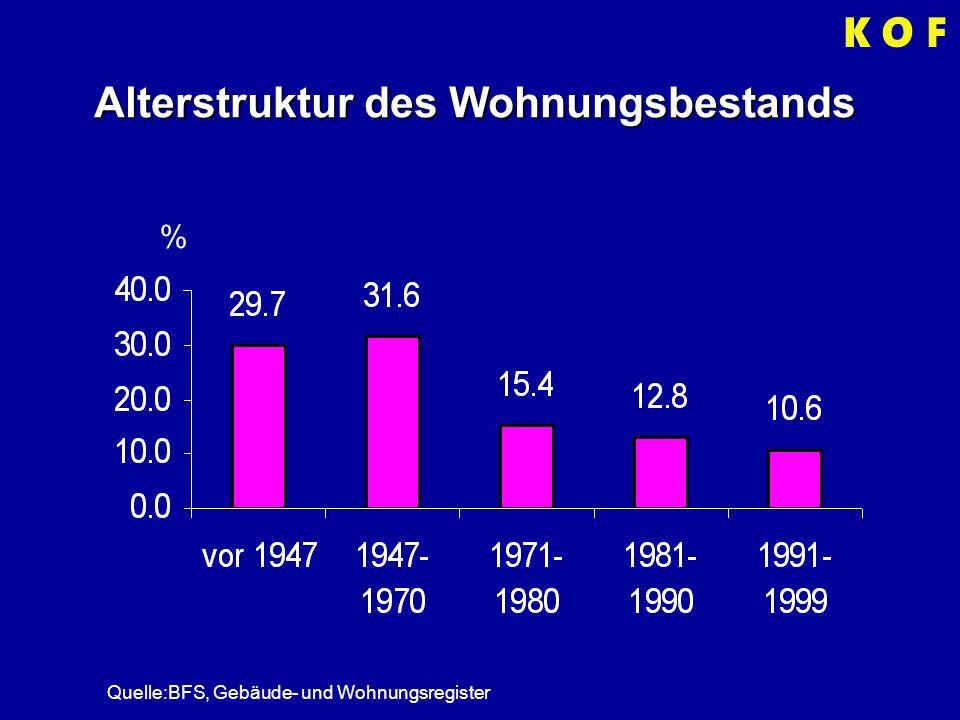 Alterstruktur des Wohnungsbestands % Quelle:BFS, Gebäude- und Wohnungsregister