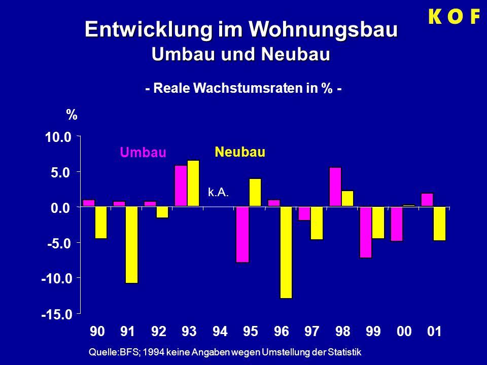 Entwicklung im Wohnungsbau Umbau und Neubau Quelle:BFS; 1994 keine Angaben wegen Umstellung der Statistik - Reale Wachstumsraten in % - -15.0 -10.0 -5.0 0.0 5.0 10.0 909192939495969798990001 % k.A.