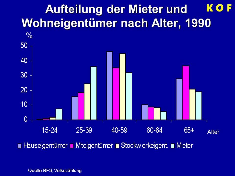 Aufteilung der Mieter und Wohneigentümer nach Alter, 1990 % Alter Quelle:BFS, Volkszählung