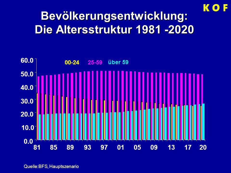 Bevölkerungsentwicklung: Die Altersstruktur 1981 -2020 0.0 10.0 20.0 30.0 40.0 50.0 60.0 8185899397010509131720 Quelle:BFS, Hauptszenario