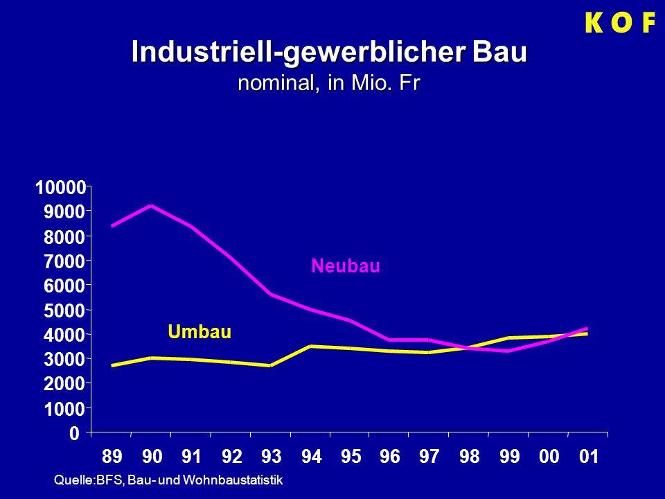 Industriell-gewerblicher Bau nominal, in Mio.