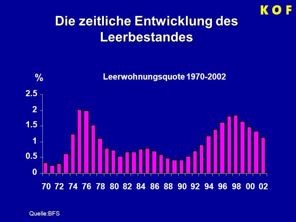 Die zeitliche Entwicklung des Leerbestandes Leerwohnungsquote 1970-2002 0 0.5 1 1.5 2 2.5 7072747678808284868890929496980002 % Quelle:BFS