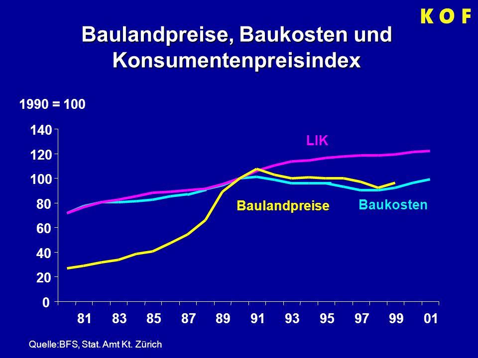 Baulandpreise, Baukosten und Konsumentenpreisindex 1990 = 100 0 20 40 60 80 100 120 140 8183858789919395979901 LIK Baulandpreise Baukosten Quelle:BFS, Stat.