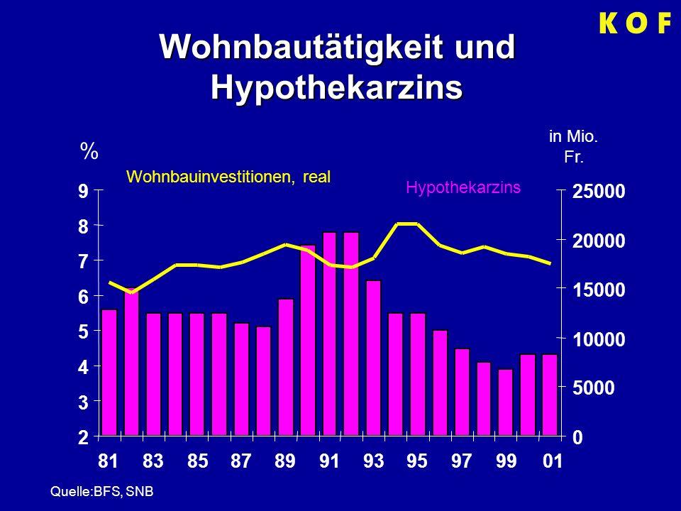 Wohnbautätigkeit und Hypothekarzins % in Mio. Fr.