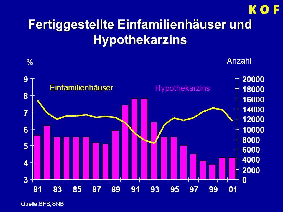 Fertiggestellte Einfamilienhäuser und Hypothekarzins % Anzahl Einfamilienhäuser Hypothekarzins 3 4 5 6 7 8 9 83858789919395979901 0 2000 4000 6000 8000 10000 12000 14000 16000 18000 20000 Quelle:BFS, SNB 81