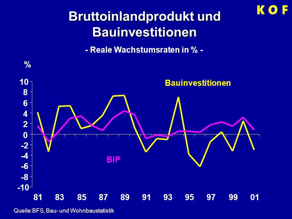 Bruttoinlandprodukt und Bauinvestitionen - Reale Wachstumsraten in % - -10 -8 -6 -4 -2 0 2 4 6 8 10 8183858789919395979901 BIP Bauinvestitionen % Quelle:BFS, Bau- und Wohnbaustatistik