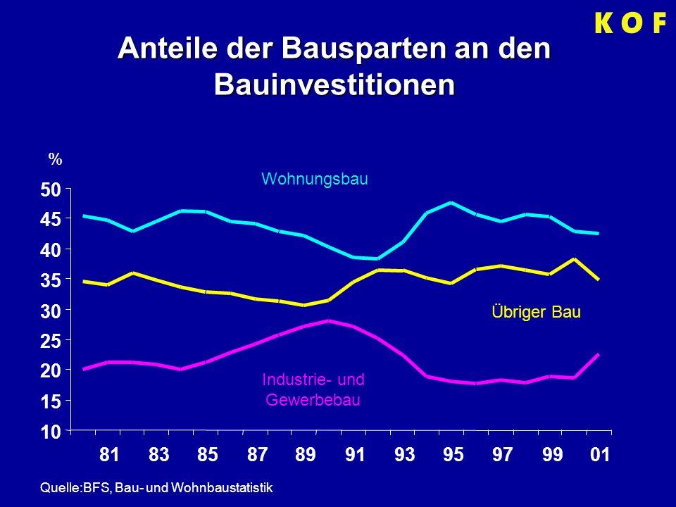 Wohnbautätigkeit und Hypothekarzins % in Mio.Fr.