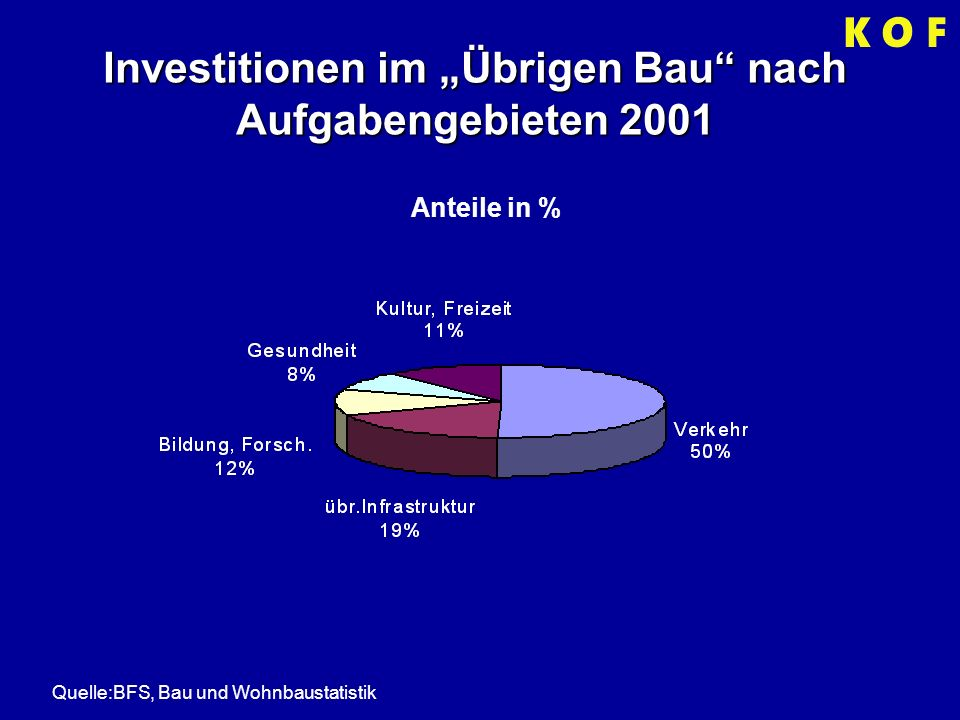 Investitionen im Übrigen Bau nach Aufgabengebieten 2001 Quelle:BFS, Bau und Wohnbaustatistik Anteile in %
