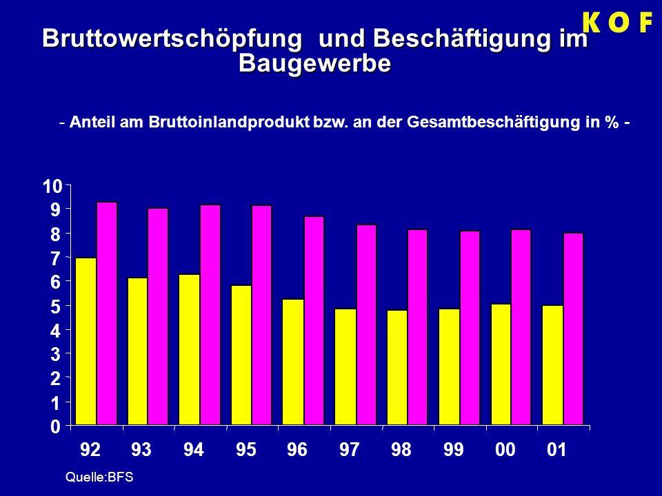 Bruttowertschöpfung und Beschäftigung im Baugewerbe - Anteil am Bruttoinlandprodukt bzw.