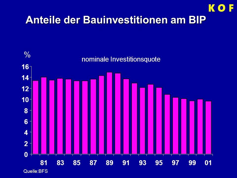 Anteile der Bauinvestitionen am BIP % nominale Investitionsquote 0 2 4 6 8 10 12 14 16 8183858789919395979901 Quelle:BFS