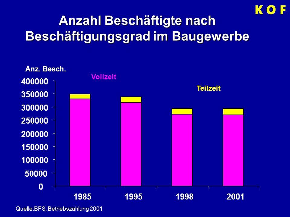 Anzahl Beschäftigte nach Beschäftigungsgrad im Baugewerbe Quelle:BFS, Betriebszählung 2001 Vollzeit Teilzeit 0 50000 100000 150000 200000 250000 300000 350000 400000 1985199519982001 Anz.