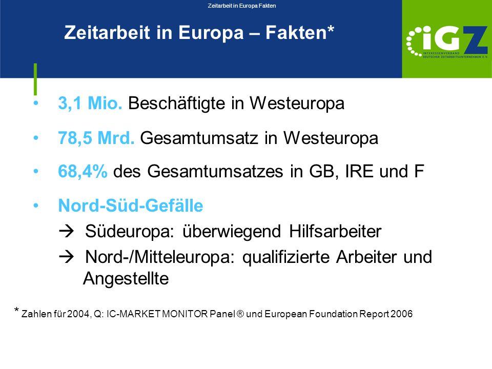 Zeitarbeit in Europa – Fakten* 3,1 Mio. Beschäftigte in Westeuropa 78,5 Mrd. Gesamtumsatz in Westeuropa 68,4% des Gesamtumsatzes in GB, IRE und F Nord