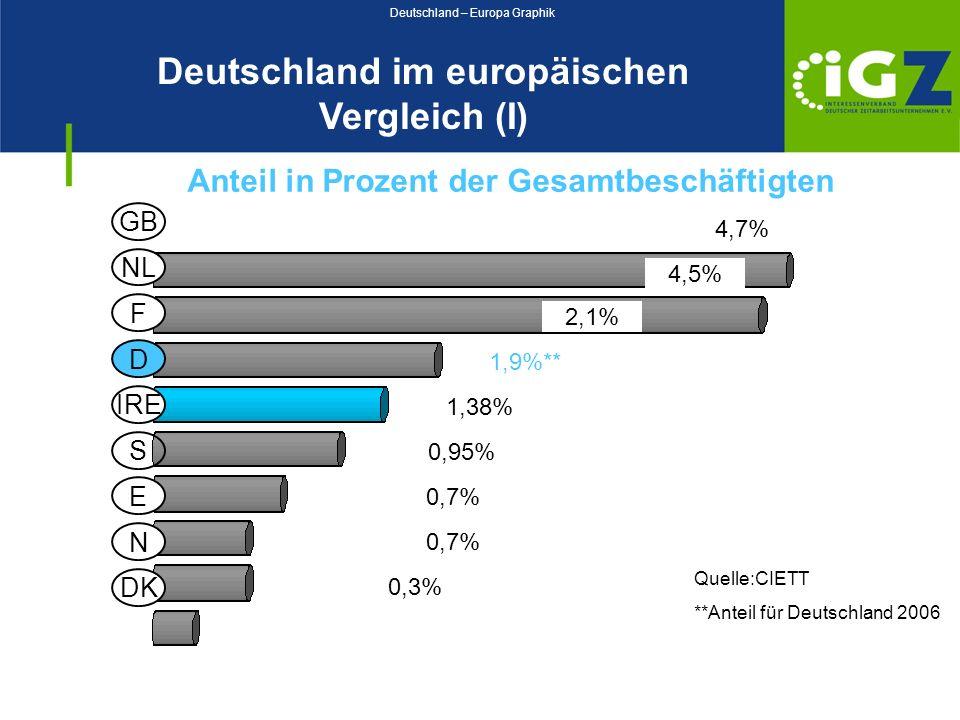 Deutschland im europäischen Vergleich (I) Anteil in Prozent der Gesamtbeschäftigten Quelle:CIETT **Anteil für Deutschland 2006 4,7% 4,5% 2,1% 1,9%** 1