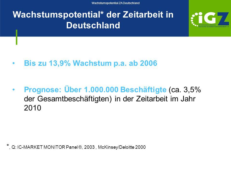 Wachstumspotential* der Zeitarbeit in Deutschland Wachstumspotential ZA Deutschland *, Q: IC-MARKET MONITOR Panel ®, 2003, McKinsey/Deloitte 2000 Bis