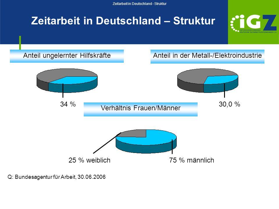 Zeitarbeit in Deutschland – Struktur Anteil ungelernter HilfskräfteAnteil in der Metall-/Elektroindustrie Verhältnis Frauen/Männer 34 % 30,0 % 75 % mä