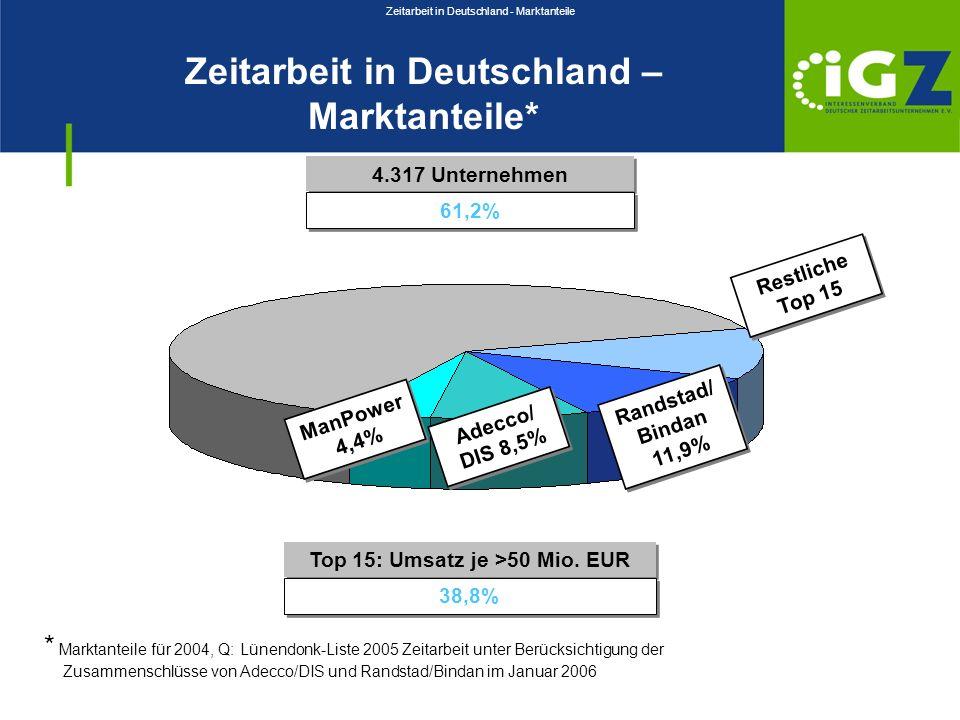 Zeitarbeit in Deutschland – Marktanteile* 4.317 Unternehmen 61,2% Top 15: Umsatz je >50 Mio. EUR 38,8% * Marktanteile für 2004, Q: Lünendonk-Liste 200