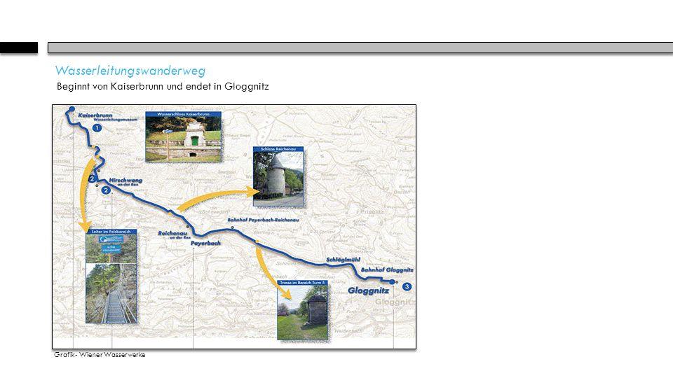 Wasserleitungswanderweg Beginnt von Kaiserbrunn und endet in Gloggnitz Grafik- Wiener Wasserwerke
