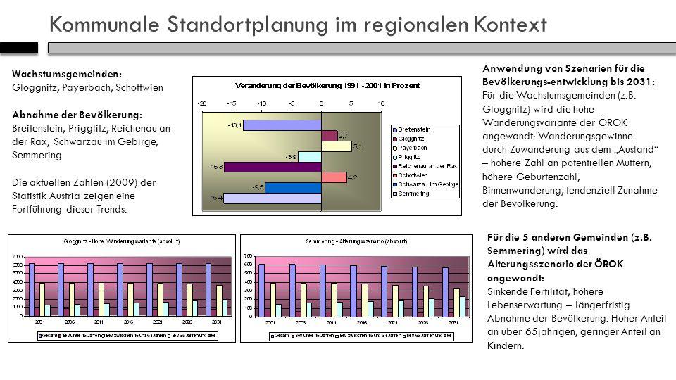Kommunale Standortplanung im regionalen Kontext Wachstumsgemeinden: Gloggnitz, Payerbach, Schottwien Abnahme der Bevölkerung: Breitenstein, Prigglitz, Reichenau an der Rax, Schwarzau im Gebirge, Semmering Die aktuellen Zahlen (2009) der Statistik Austria zeigen eine Fortführung dieser Trends.
