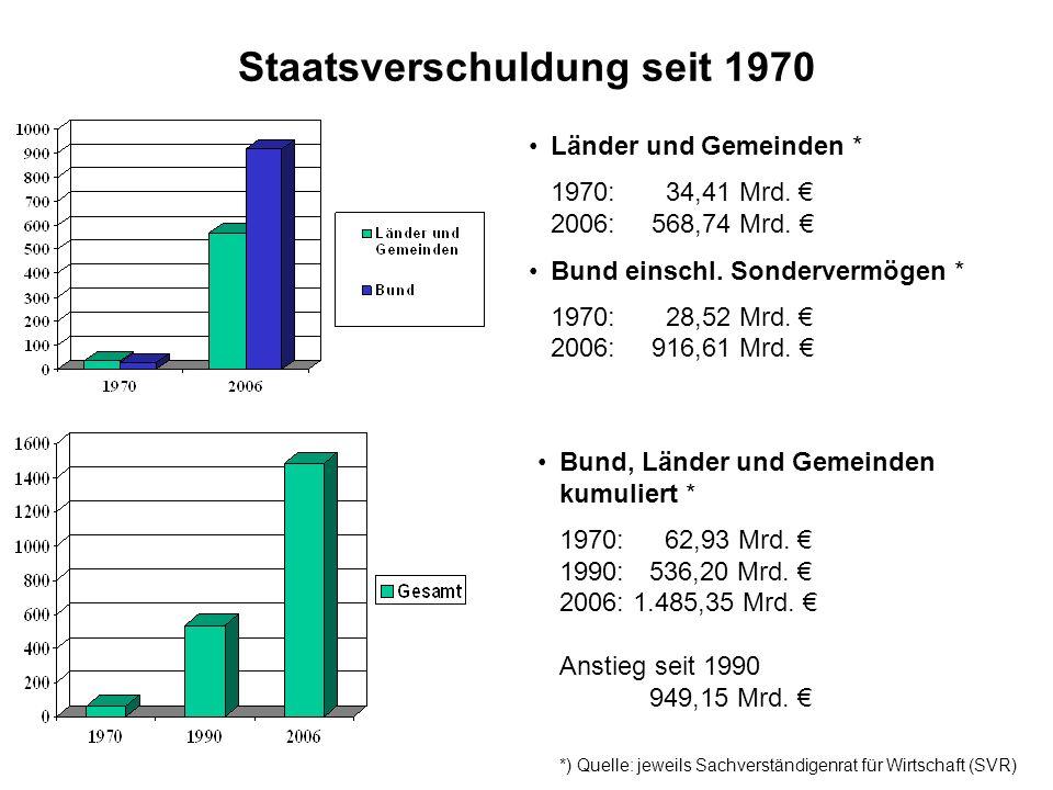 Staatsverschuldung seit 1970 Länder und Gemeinden * 1970: 34,41 Mrd. 2006: 568,74 Mrd. Bund einschl. Sondervermögen * 1970:28,52 Mrd. 2006:916,61 Mrd.