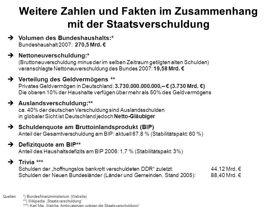 Weitere Zahlen und Fakten im Zusammenhang mit der Staatsverschuldung Volumen des Bundeshaushalts:* Bundeshaushalt 2007: 270,5 Mrd. Nettoneuverschuldun