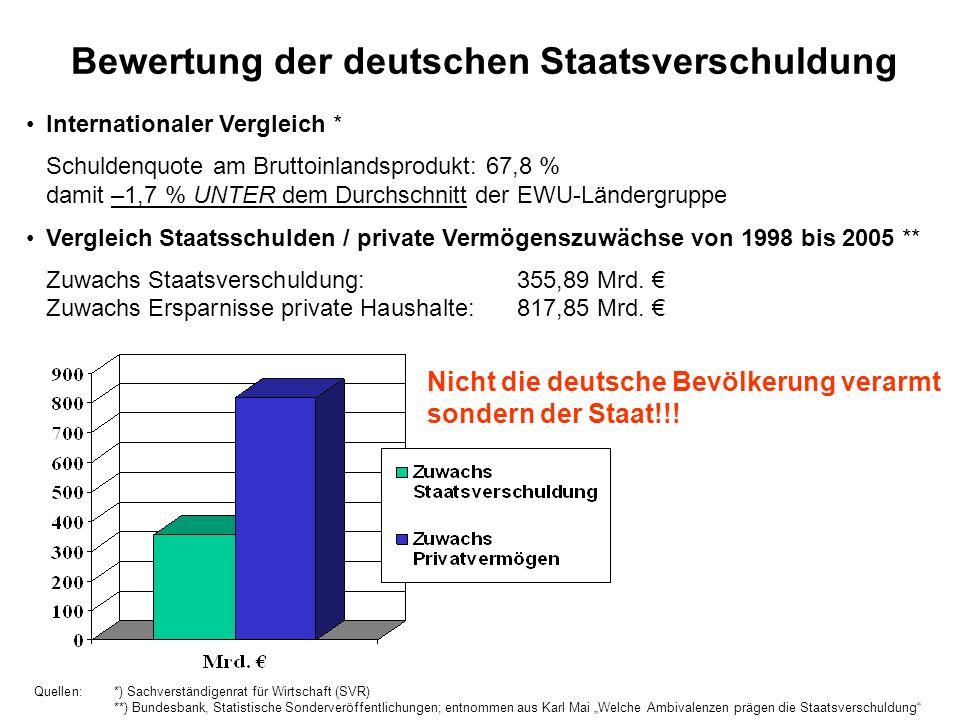 Bewertung der deutschen Staatsverschuldung Internationaler Vergleich * Schuldenquote am Bruttoinlandsprodukt: 67,8 % damit –1,7 % UNTER dem Durchschni
