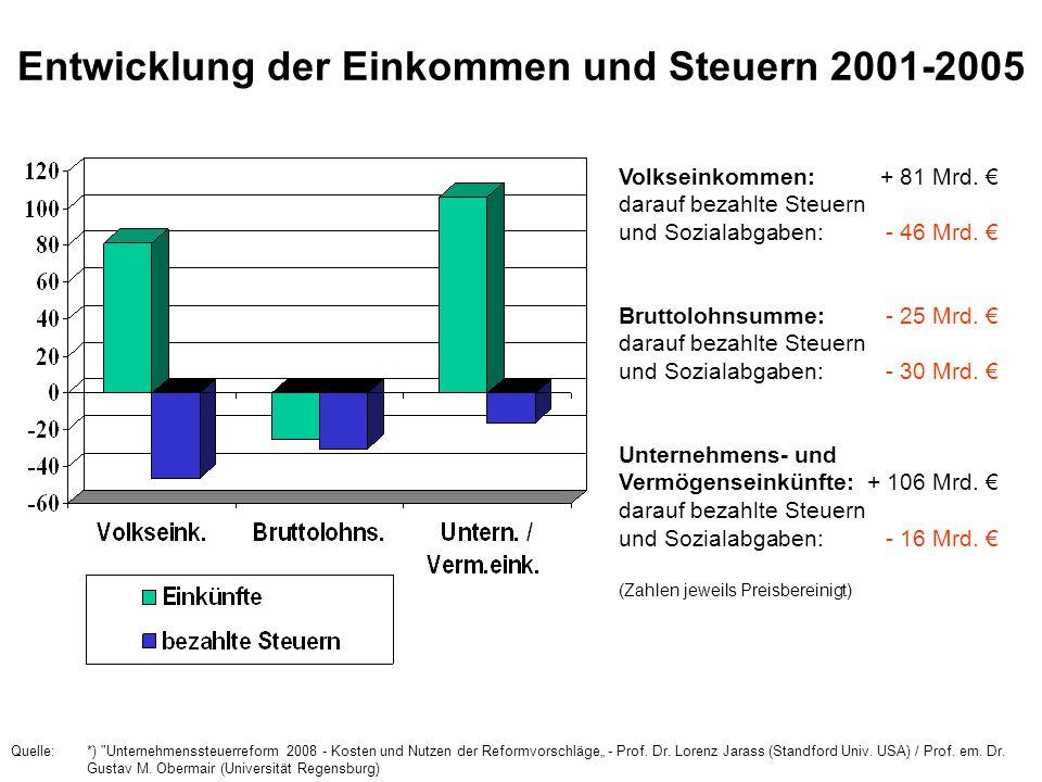 Entwicklung der Einkommen und Steuern 2001-2005 Quelle:*)