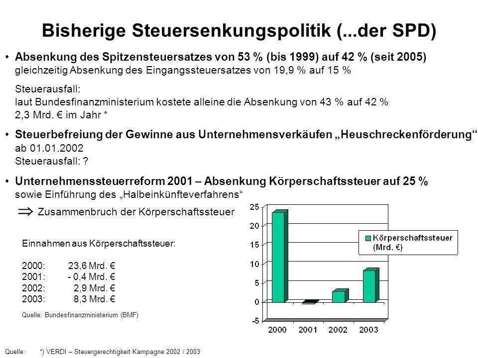 Bisherige Steuersenkungspolitik (...der SPD) Absenkung des Spitzensteuersatzes von 53 % (bis 1999) auf 42 % (seit 2005) gleichzeitig Absenkung des Ein