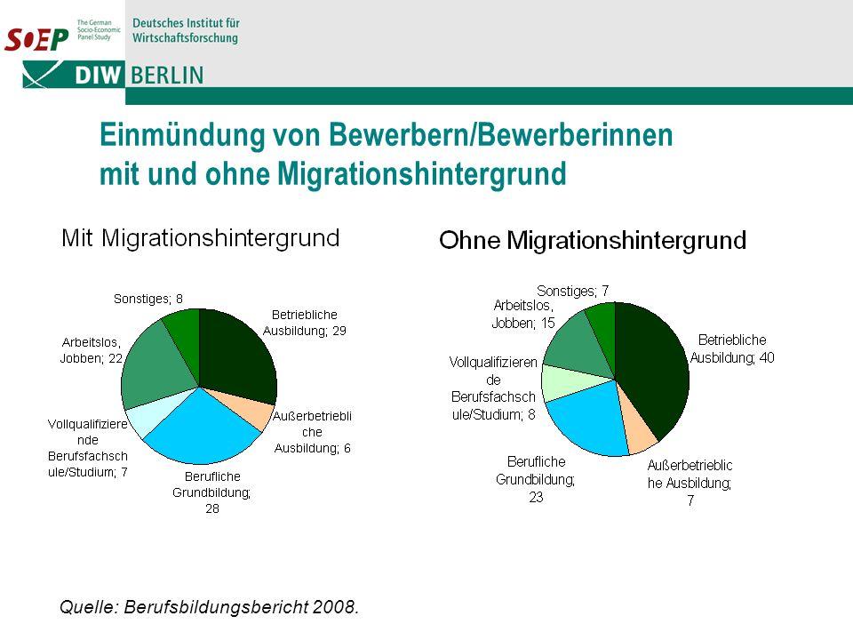 Einmündung von Bewerbern/Bewerberinnen mit und ohne Migrationshintergrund Quelle: Berufsbildungsbericht 2008.