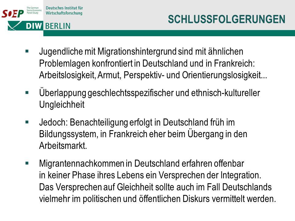 SCHLUSSFOLGERUNGEN Jugendliche mit Migrationshintergrund sind mit ähnlichen Problemlagen konfrontiert in Deutschland und in Frankreich: Arbeitslosigkeit, Armut, Perspektiv- und Orientierungslosigkeit...