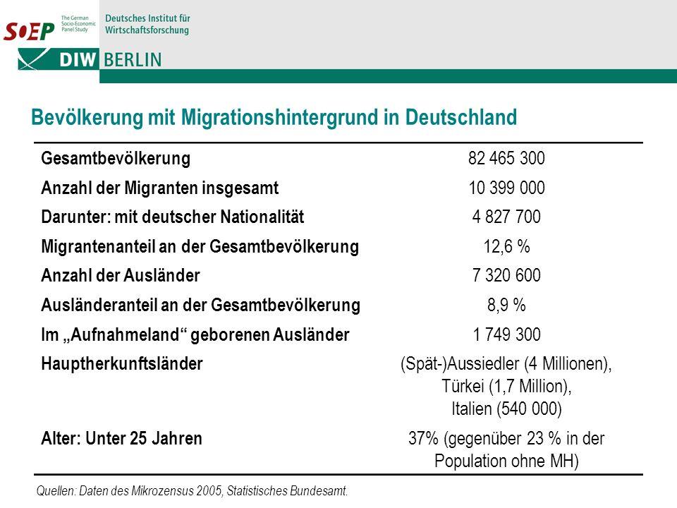 Bevölkerung mit Migrationshintergrund in Deutschland Gesamtbevölkerung 82 465 300 Anzahl der Migranten insgesamt 10 399 000 Darunter: mit deutscher Nationalität 4 827 700 Migrantenanteil an der Gesamtbevölkerung 12,6 % Anzahl der Ausländer 7 320 600 Ausländeranteil an der Gesamtbevölkerung 8,9 % Im Aufnahmeland geborenen Ausländer 1 749 300 Hauptherkunftsländer (Spät-)Aussiedler (4 Millionen), Türkei (1,7 Million), Italien (540 000) Alter: Unter 25 Jahren 37% (gegenüber 23 % in der Population ohne MH) Quellen: Daten des Mikrozensus 2005, Statistisches Bundesamt.